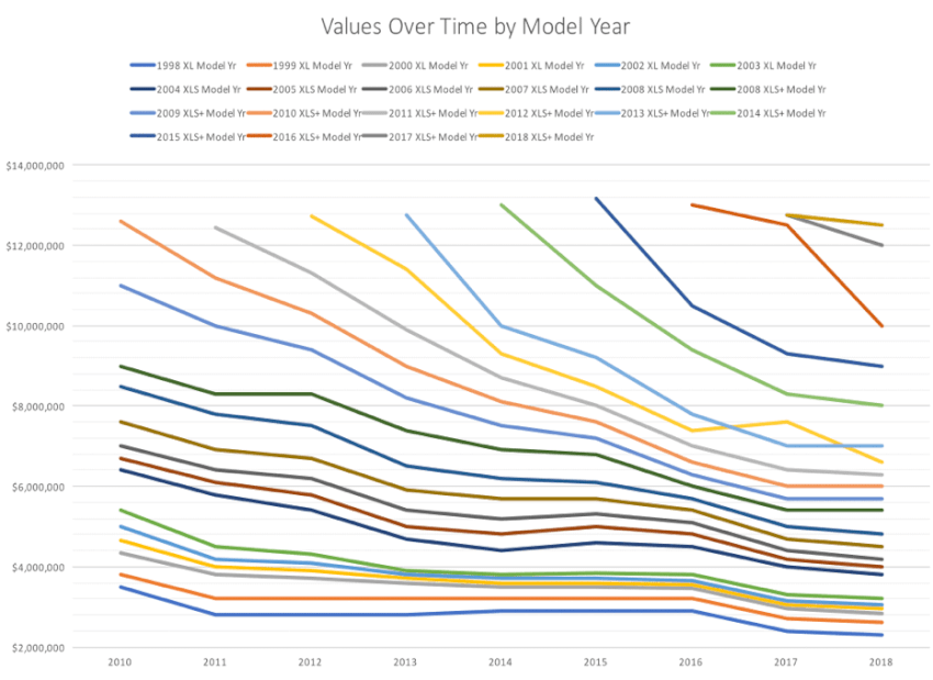 excel-values-over-time